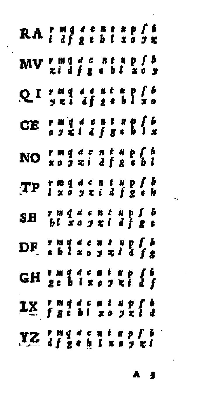 Table of reciprocal alphabet from a 1555 book by Giovan Battista Bellaso.