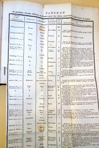 Chart of brevets or patents in Piette's book