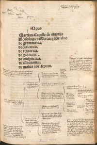 Annotated proto-title page in the 1499 first printed edition of Martianus Capella from the digital facsimile of a copy in the Bayerische Staatsbibliothek available at this link. What we think of as a title page today was a 16th century development.