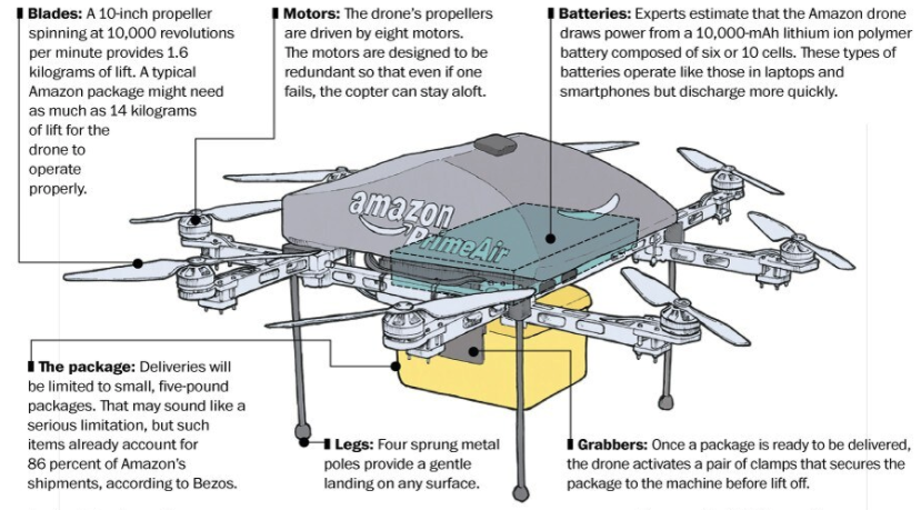 Portion of a graphic from the Washington Post describing a type of drone that Amazon might use to delivery packages. As of September 2020 this service had not been introduced.