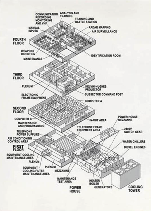 Schematic of a typical four-story SAGE direction center. The AN/FSQ-7 computers (A and B) occupy the second floor. The building had a massive HVAC system to cool the huge amount of electronics in the facility, including 49,000 vacuum tubes for computing system. The building could generate its own power.