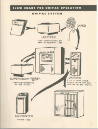 Early conception of the components of the UNIVAC system and their imagined appearance from the first brochure issued by Eckert & Mauchly in 1948.