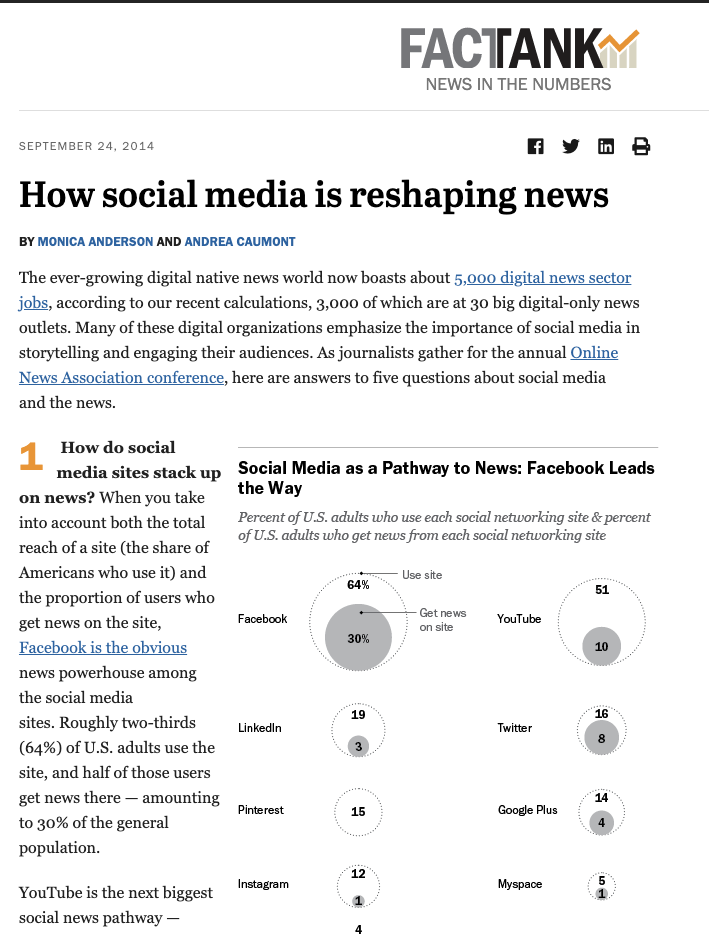 How Social Media is Reshaping News- Pew Research