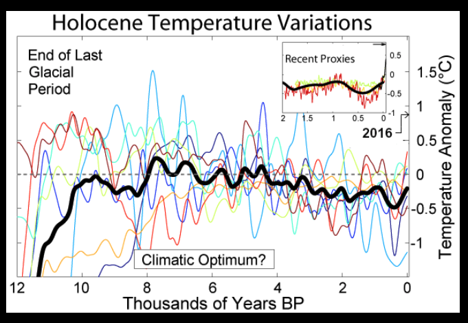 Chart of Holocene Temperature Variations