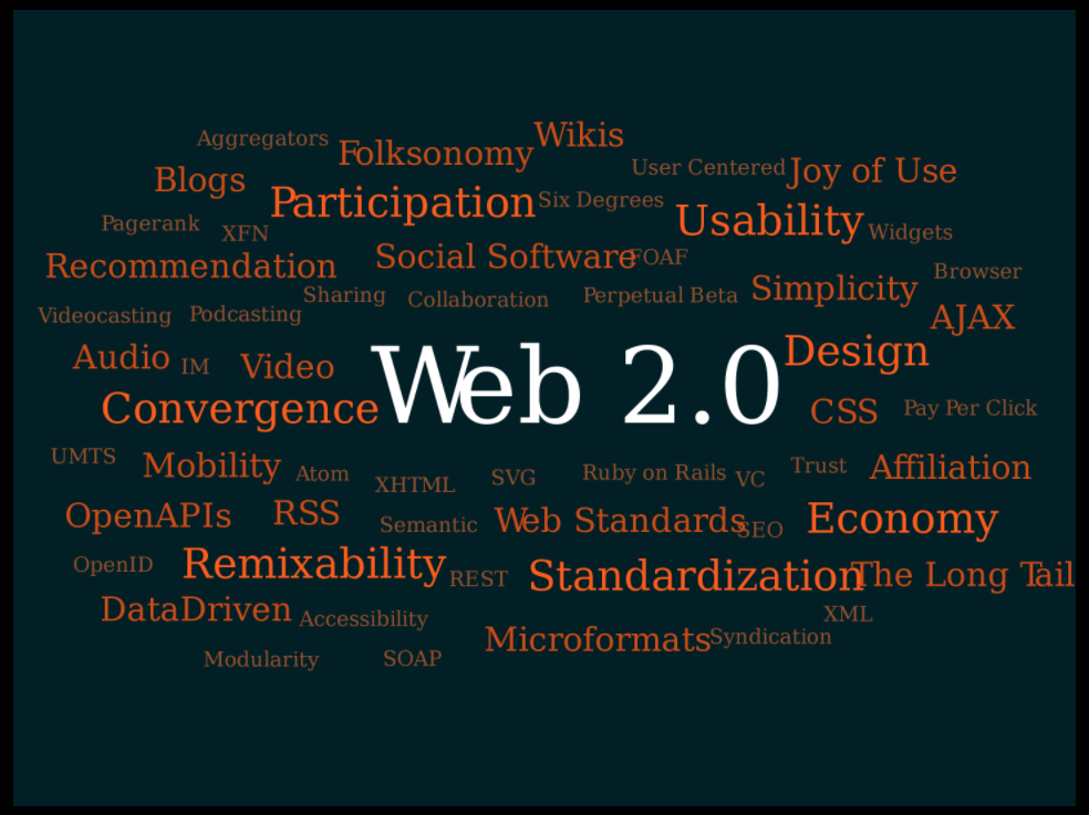 A tag cloud (a typical Web 2.0 phenomenon in itself) presenting Web 2.0 themes