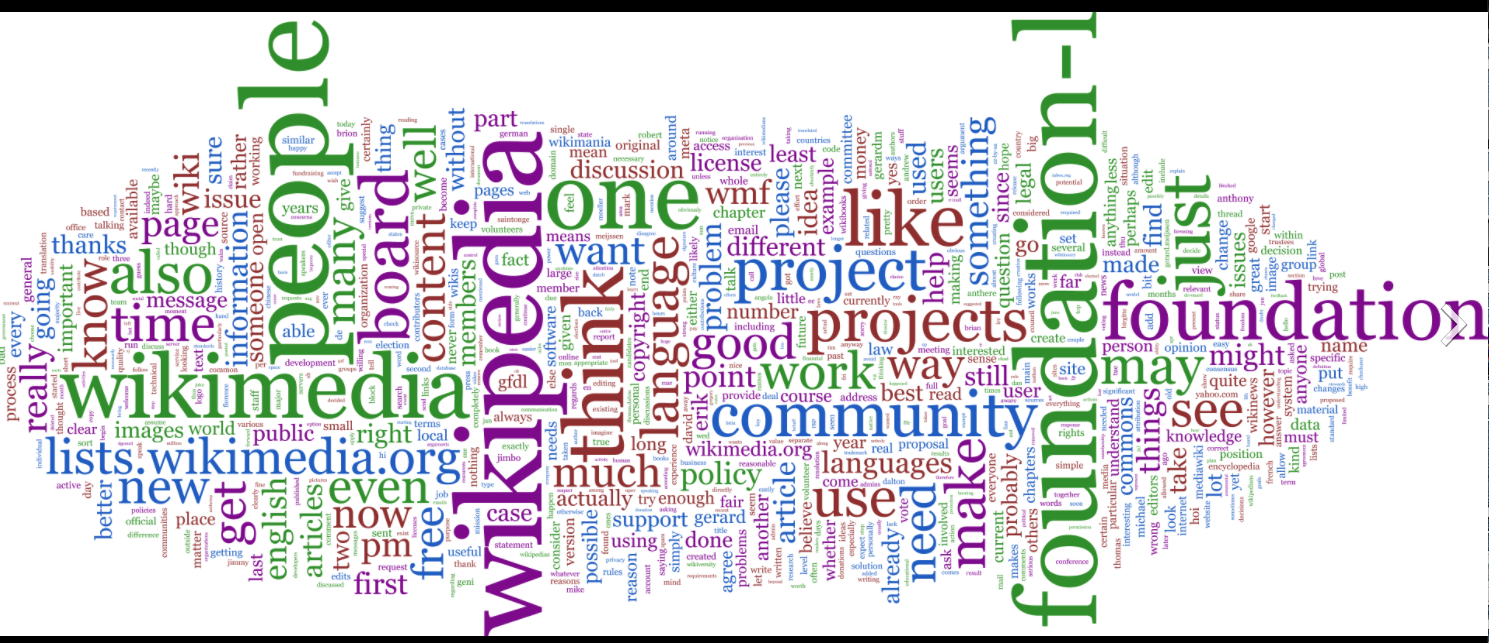 This tag cloud about the Wikipedia I found in the Wikipedia article on Tag cloud in September 2020