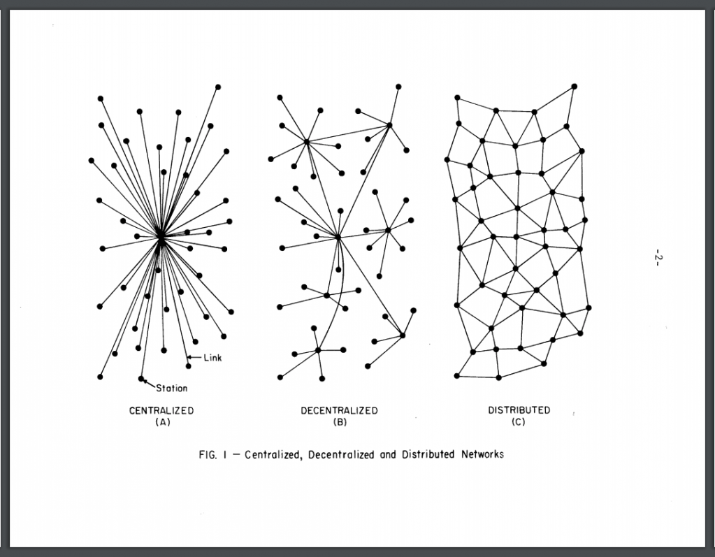 Figure 1 of Baran's report, with diagrmas of Centralized, Decentralized, and Distributed Networks.