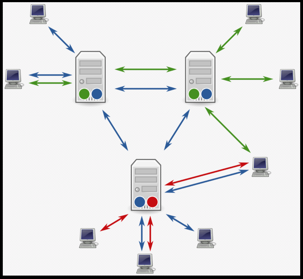 A Diagram of Usenet servers and clients