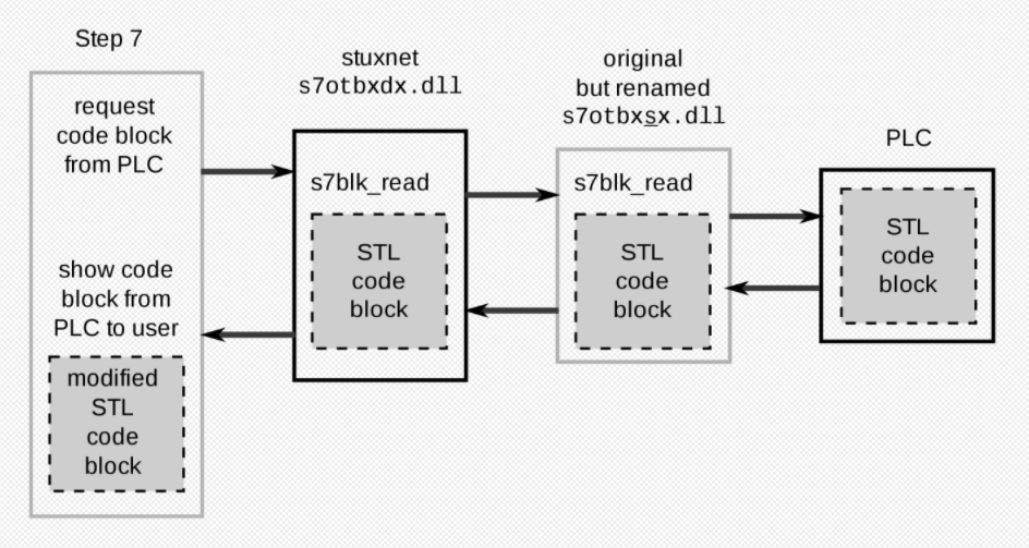 Overview of Stuxnet hijacking communication between Step 7 software and a Siemens PLC