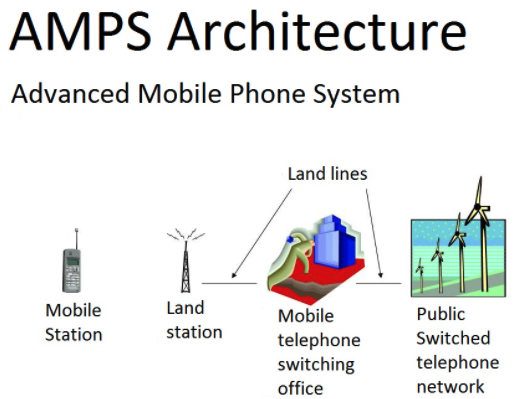 AMPS mobile phone architecture graphic