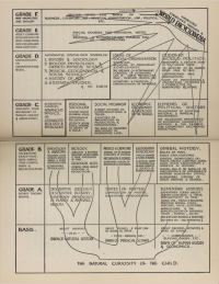 H. G. Wells's early information graphic of Knowledge Correlated through a World Encyclopedia