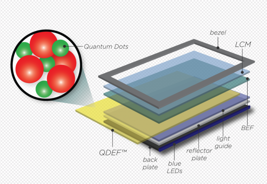 Exploded diagram showing QDEF integration into a standard LCD