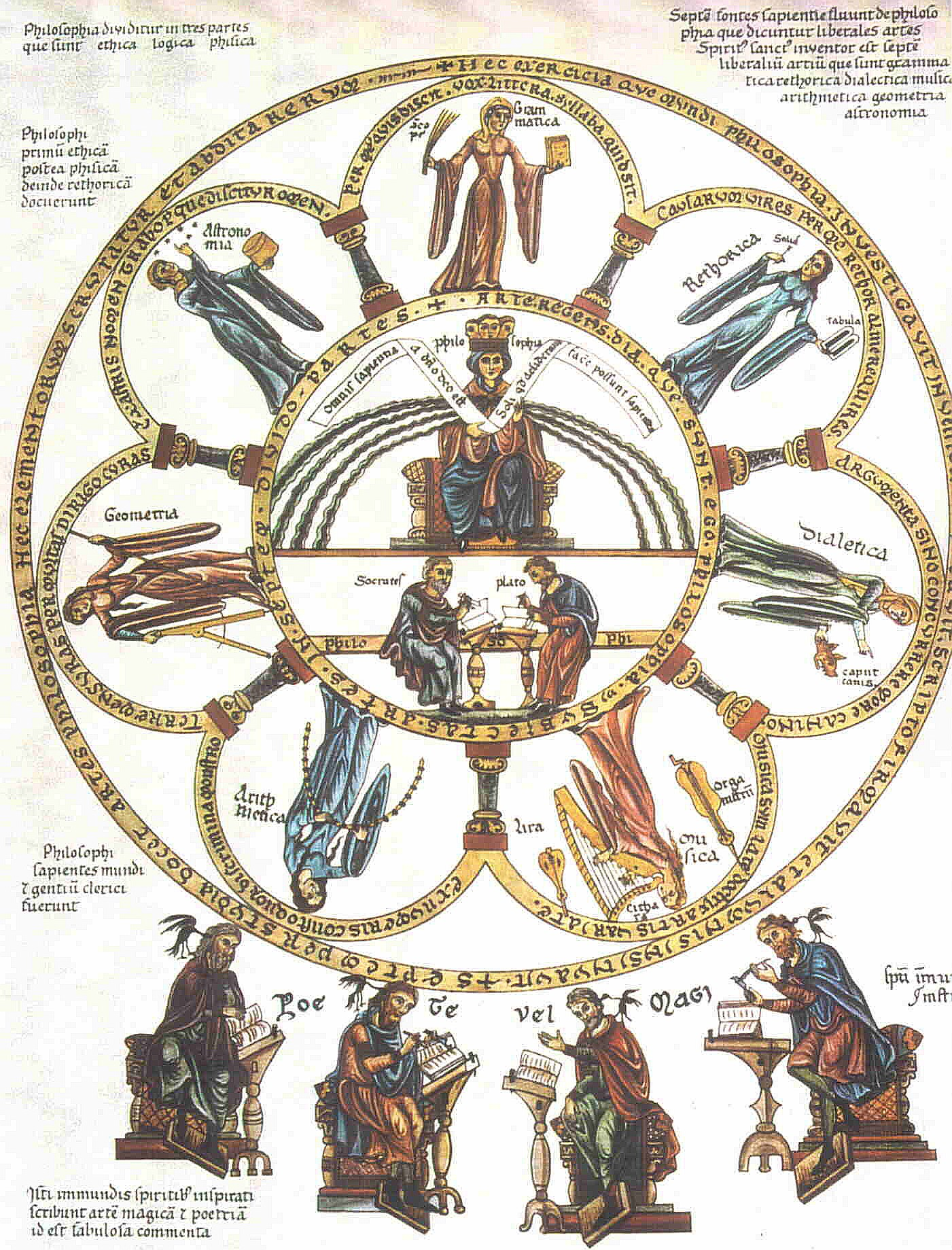 Plate 8 of the Englehardt facsimile of the Hortus delicarum. In the centermost circle, Philosophy rests upon a queenly throne, holding a banner that says 'All wisdom comes from God, only the wise can do what they want.' Directly below sit Socrates and Plato, at abutting desks. In the surrounding orbs stand the Seven Liberal arts: grammar, rhetoric, dialectics, music, arithmetic, geometry, and astronomy. (View Larger)
